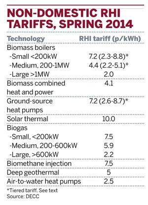 Non-domestic RHI tariffs, spring 2014