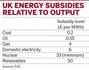 UK energy subsidies relative to output