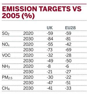 Emissons targets versus 2005 (%)
