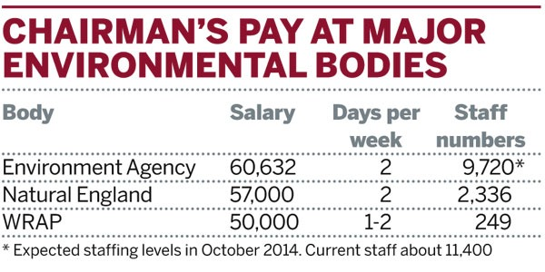 Table: Chairman's pay at major environmental bodies