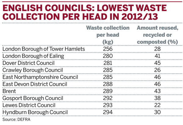 Table: English councils: Lowest waste collection per head in 2012/13