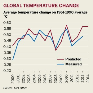 Figure: Global temperature changes