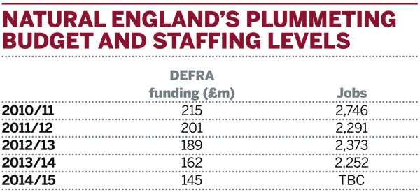 Table: Natural England's plummeting budget and staffing levels
