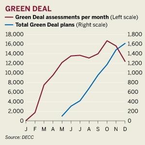 Figure: Green Deal update