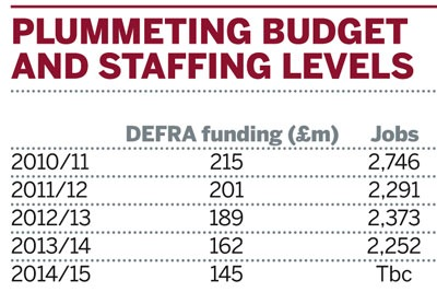 Plummeting budget and staffing levels
