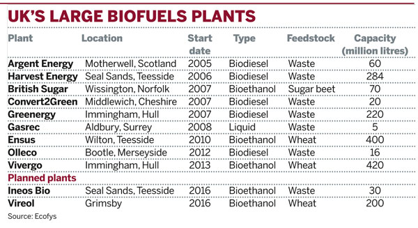 UK's large biofuels plants