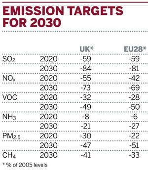 Emissions targets for 2030