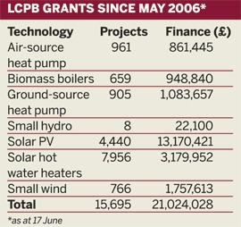 Table: LCPB grants since May 2006 as at 17 June