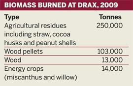 Table: Biomass burned at Drax, 2009