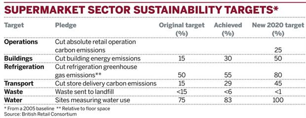 Table: Supermarket sector sustainability targets