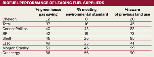 Table: Biofuel performance of leading fuel suppliers