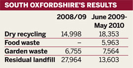 Table: South Oxfordshire's recycling results
