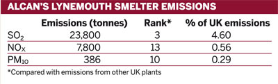 Table: Alcan's Lynemouth smelter emissions