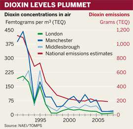 Figure: Dioxin concentrations in air of London, Manchester and Middlesbrough
