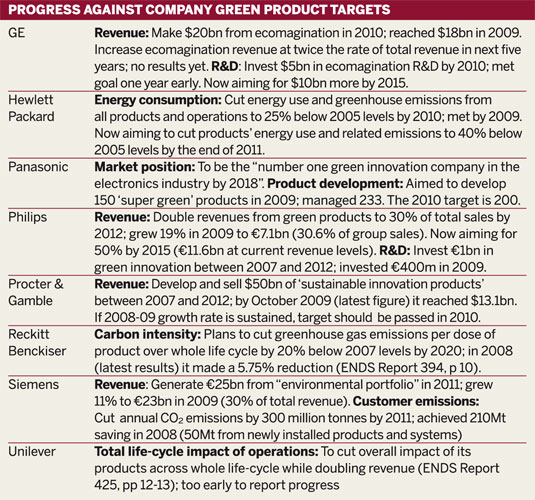 Table: Progress against company green product targets