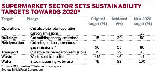 Supermarket sector sets sustainability targets towards 2020*