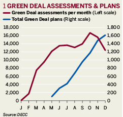 Green Deal assessments and plans