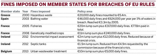Table: Fines imposed on member states for breaches of EU rules