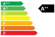Energy label.