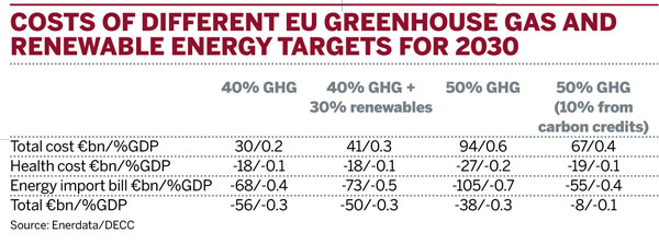 Costs of different EU greenhouse gas and renewable energy targets for 2030
