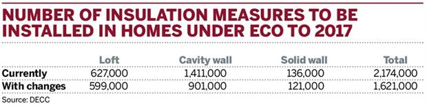 Table: Number of insulation measures to be installed in homes under ECO to 2017
