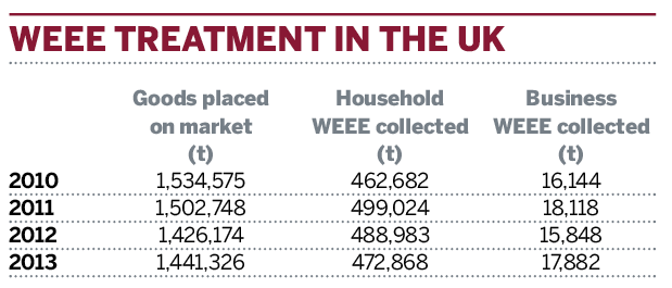 Table: WEEE treatment in the UK