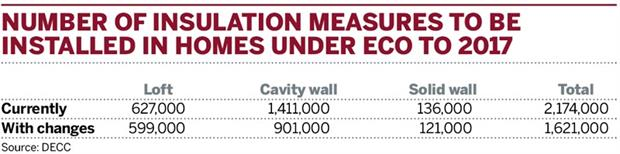 Number of insulation measures to be installed in homes under ECO to 2017