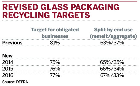 Revised glass packaging recycling targets
