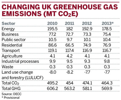 Changing UK greenhouse gas emissions (Mt CO2e)