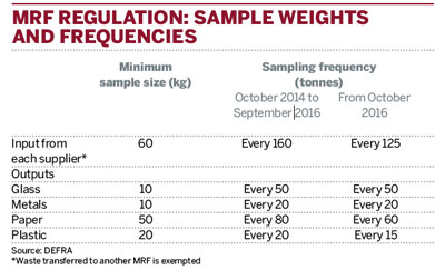 MRF regulations: sample weights and frequencies