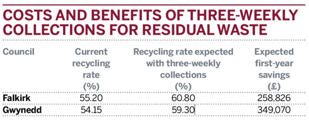 Table: Costs and benefits of three-weekly collections