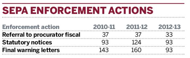 Table: SEPA enforcement actions