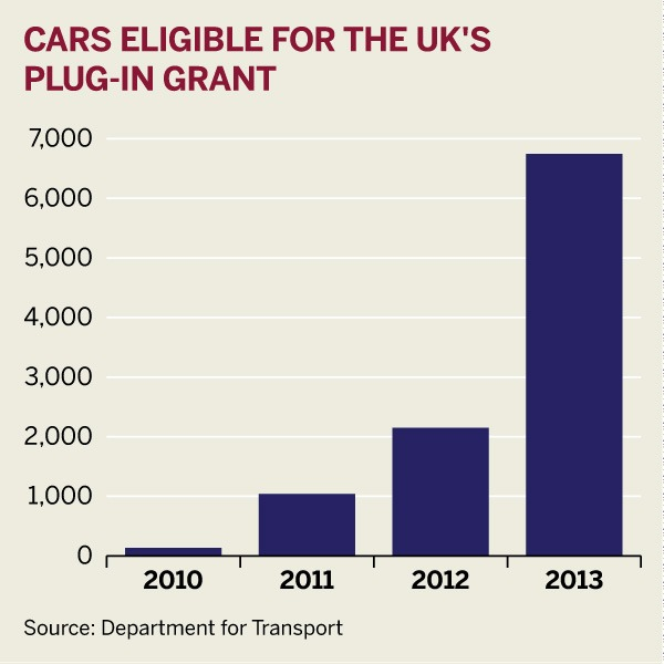 Figure: Cars eligible for the UK's plug-in grant