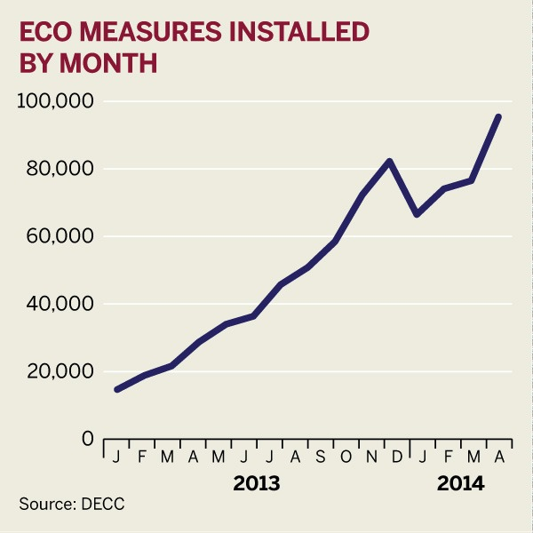 Figure: ECO measures installed, by month