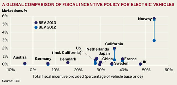 A global comparison of fiscal incentive policy for electric vehicles