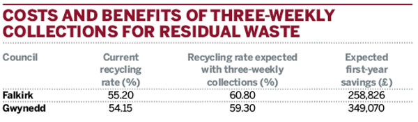 Costs and benefits of three-weekly collections for residual waste