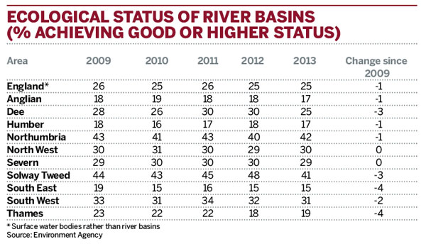 Ecological status of river basins (% achieving good or higher status)