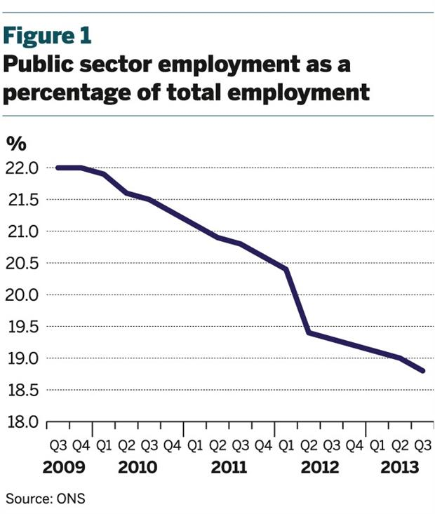 Figure 1: Public sector employment as a percentage of total employment