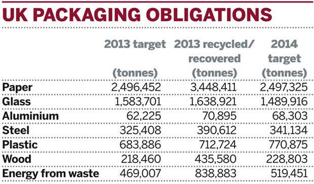 Table 1: UK packaging obligations