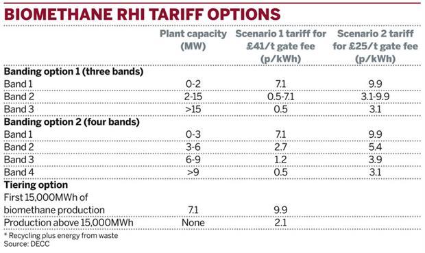 Table: Biomethane RHI tariff options