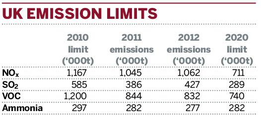 Table: UK emission limits