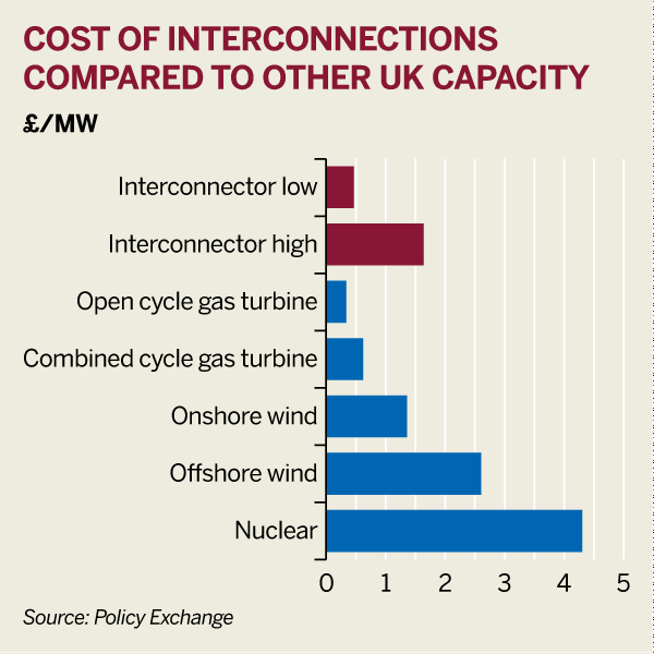 Figure: Cost of interconnections compared with other UK capacity