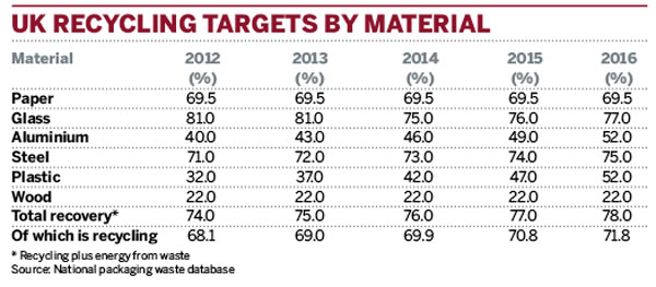 UK recycling targets by material
