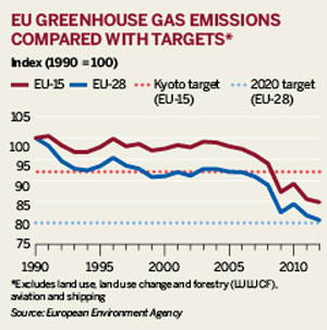 EU greenhouse gas emissions compared with targets