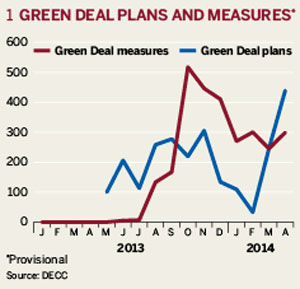 1. Green deal plans and measures