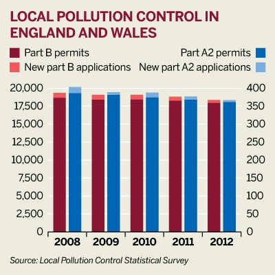 Local pollution control in England and Wales 2008-12