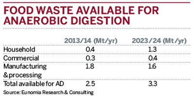 Food waste available for anaerobic digestion