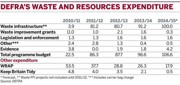 Table: DEFRA's waste and resources spending
