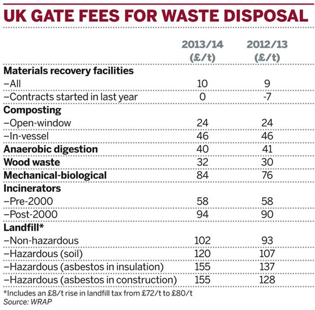 Table: UK gate fees for waste disposal