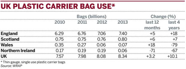 Table: UK plastic carrier bag use